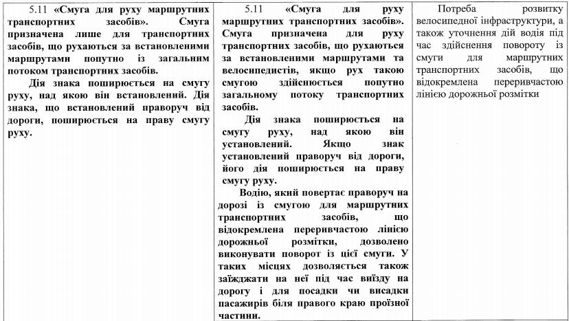 Кабмин одобрил обновления в правилах дорожного движения в Украине: все изменения в подробностях 2