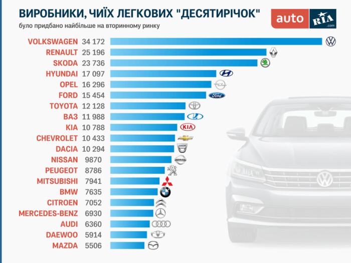 Рейтинг автомобилей вторичного рынка Украины, которые покупают чаще всего 1
