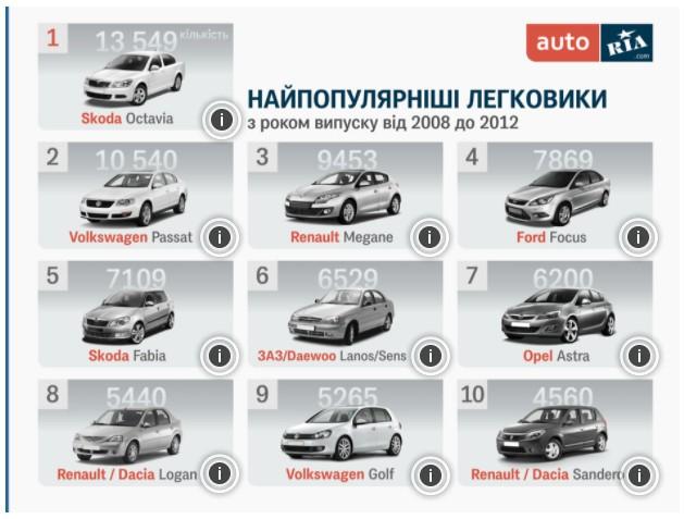 Рейтинг автомобилей вторичного рынка Украины, которые покупают чаще всего 2