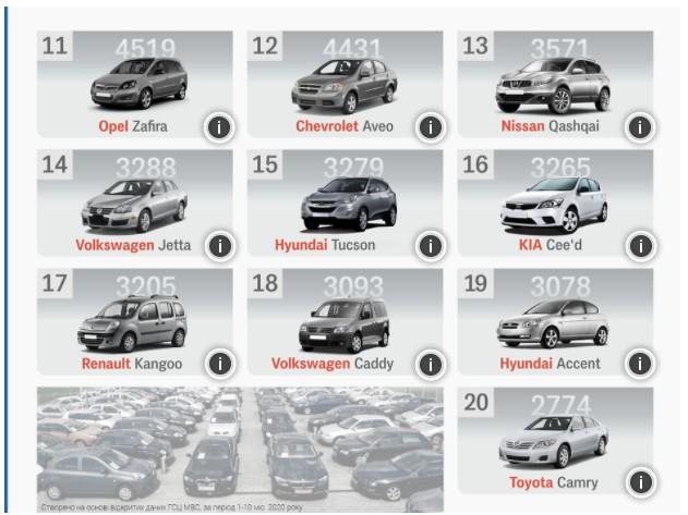 Рейтинг автомобилей вторичного рынка Украины, которые покупают чаще всего 3
