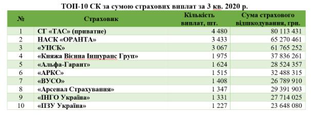 Самые «проблемные» страховые компании в Украине 3