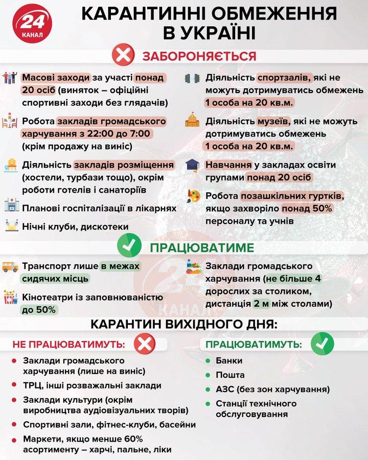 Аваков предложил запретить междугороднее сообщение и ввести локдаун на 3 недели 1