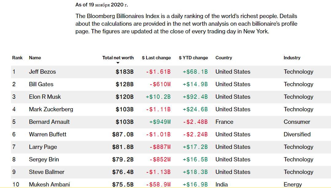 Илон Маск поднялся на третье место в рейтинге богатейших людей мира 1