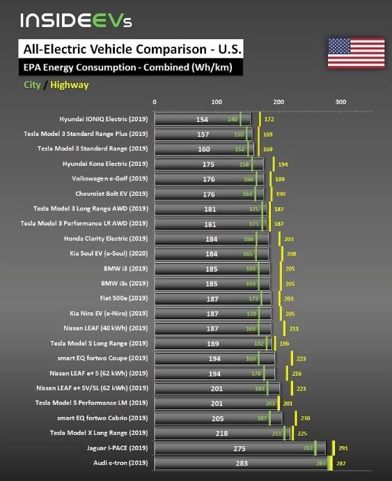 Hyundai обошел Tesla: опубликован рейтинг самых энергоэффективных электромобилей 1