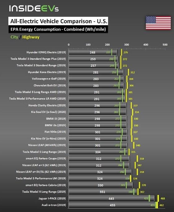 Hyundai обошел Tesla: опубликован рейтинг самых энергоэффективных электромобилей 2