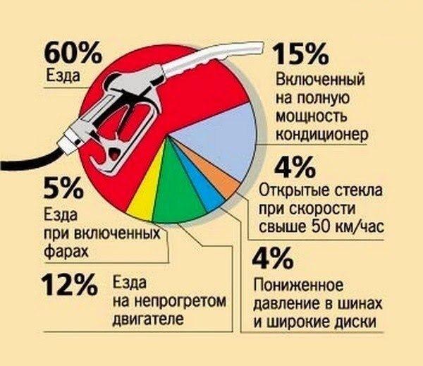 Как можно экономить бензин до 40% 1