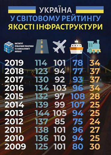 Украина заняла предпоследнее место в рейтинге качества дорог 1