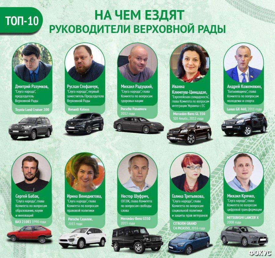 «От Lada до Range Rover»: на каких автомобилях ездят «слуги народа» 1