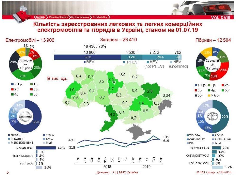 Количество электромобилей в Украине растет рекордными темпами 1