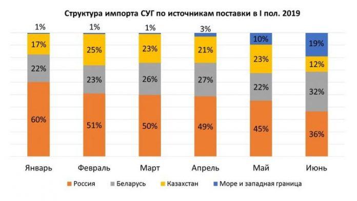 Стало известно откуда импортируется большая часть автогаза в Украину 1