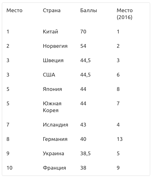 Украина опустилась в рейтинге развития электромобилей 2