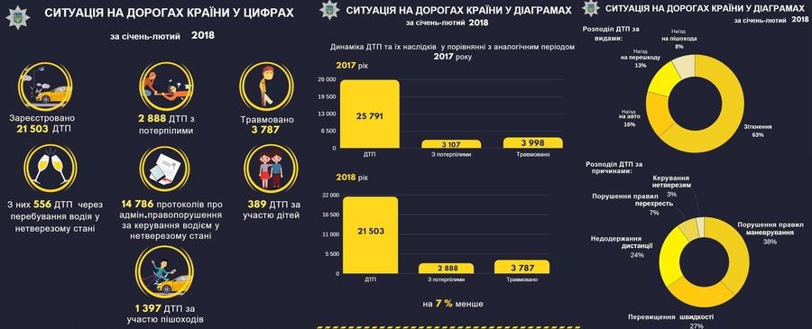 В Украине снижается количество ДТП 1