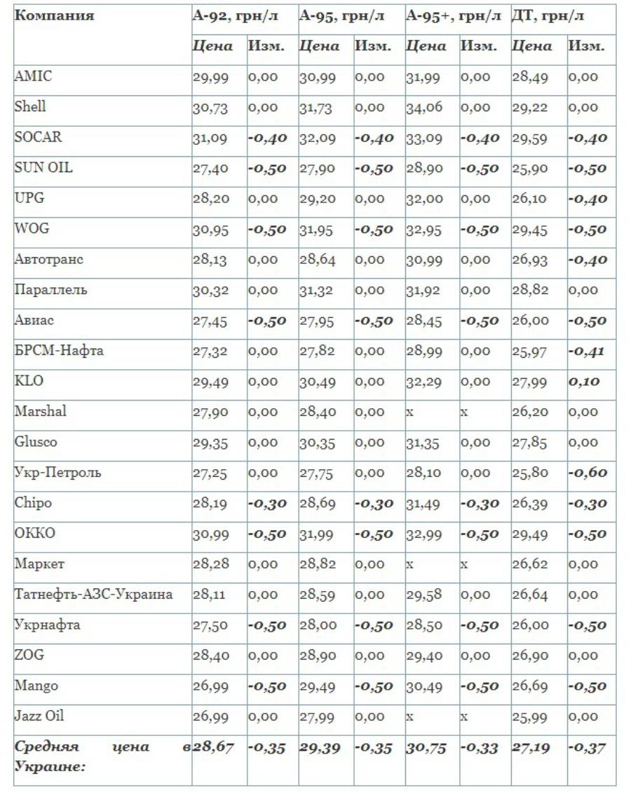 В Украине продолжает дешеветь автомобильное топливо 1