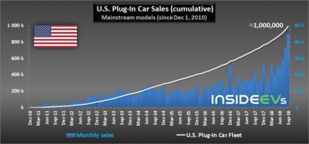В США количество электрокаров достигло миллиона 2