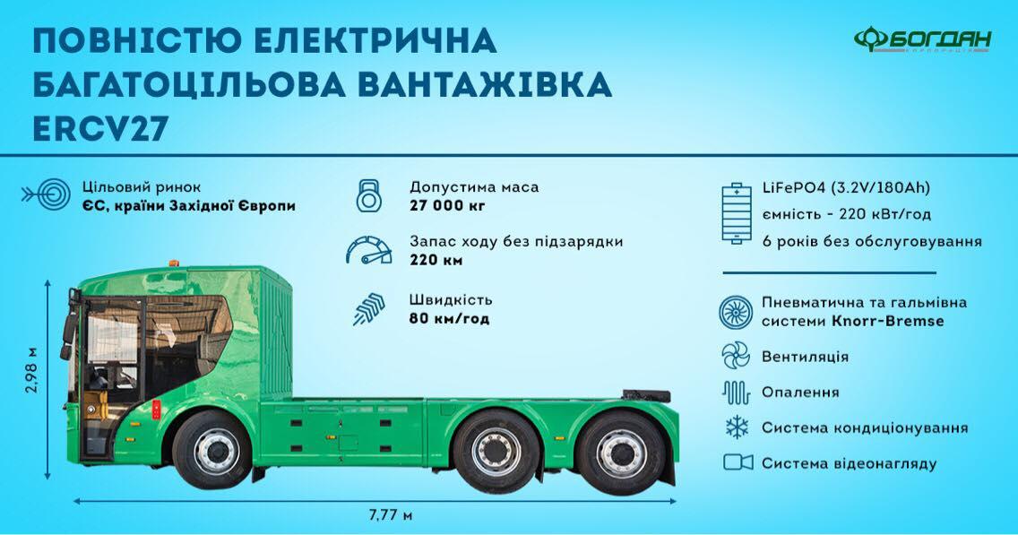 Компания «Богдан» презентовала первый украинский электрогрузовик 1