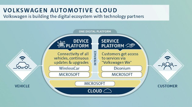 Volkswagen выкупил у Volvo технологию «беспроводных автомобилей» 1