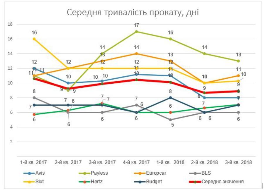 Опубликована статистика автопрокатного рынка Украины 3