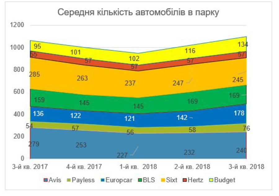 Опубликована статистика автопрокатного рынка Украины 1