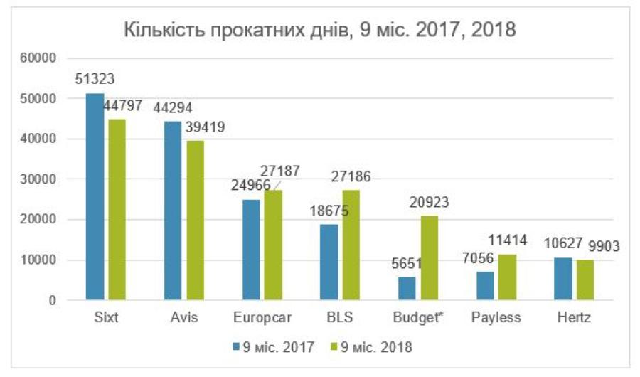 Опубликована статистика автопрокатного рынка Украины 2
