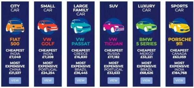 В каких странах самые дешевые и самые дорогие авто 1