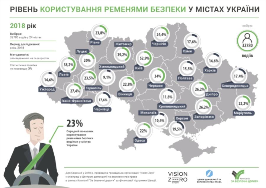 В Украине ремнями безопасности пользуются 23% водителей 1