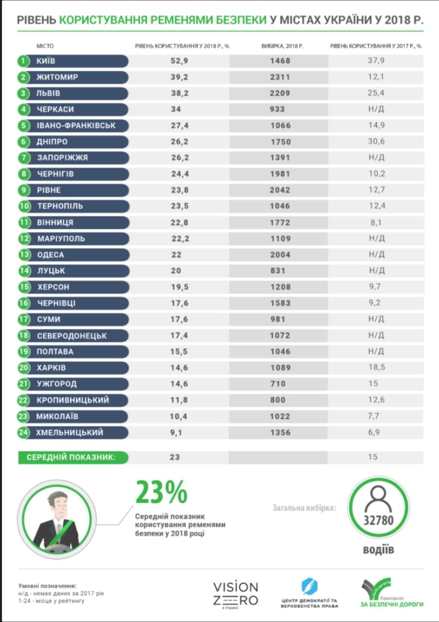 В Украине ремнями безопасности пользуются 23% водителей 2