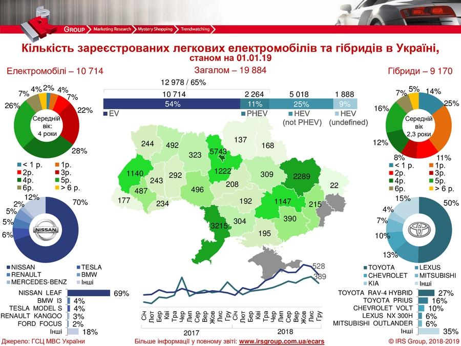 Украинцы стали реже покупать электромобили 1