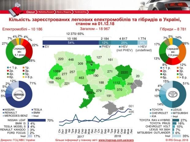 Украинцы активно пересаживаются на электромобили: установлен рекорд 1