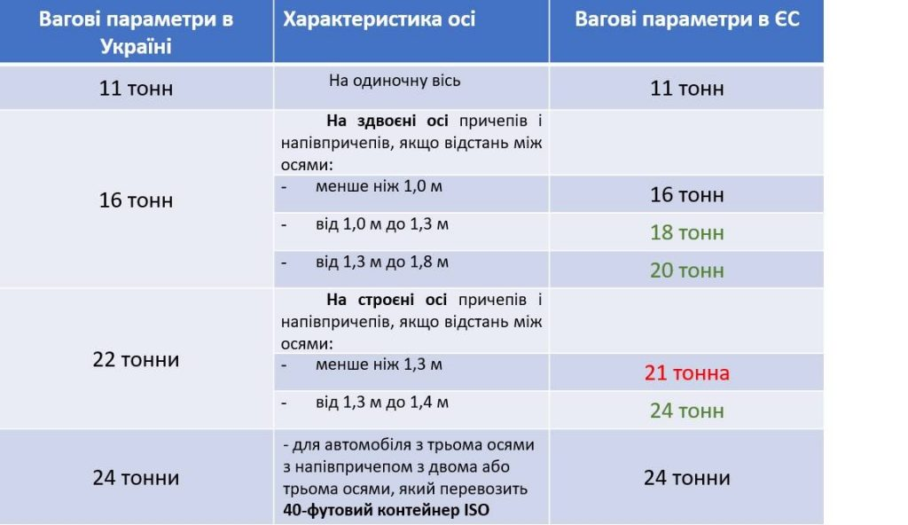 На дорогах Украины будут действовать новые ограничения 2