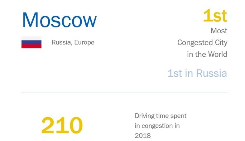 Названы города, где самые мучительные дорожные пробки в мире 1