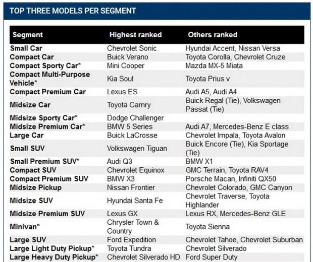 Владельцы премиальных авто заезжают на СТО чаще, чем владельцы обычных массовых марок 2