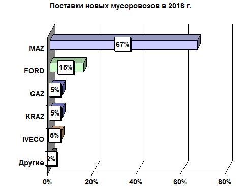 В Украине выросли продажи мусоровозов 2