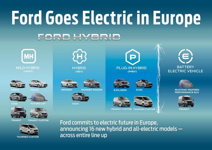 Будущий внедорожник Ford на основе Mustang станет электромобилем 1