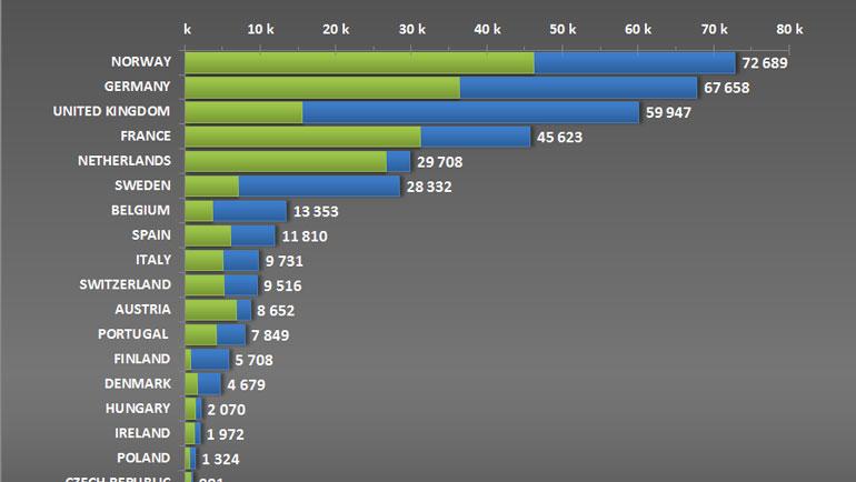 Норвегия стала лидером по продажам гибридов в 2018 году 1