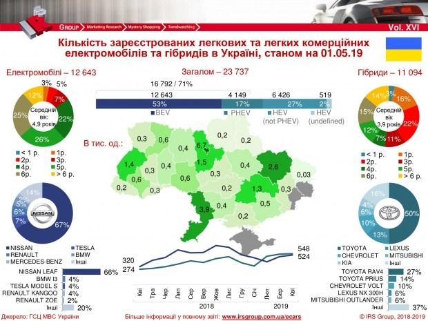 Украинцы стали чаще покупать электромобили 1