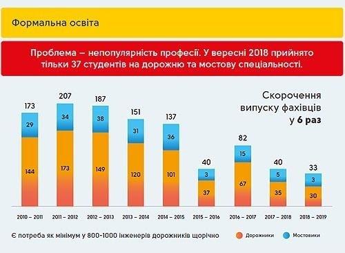 В Украине скоро не останется специалистов для строительства дорог 1