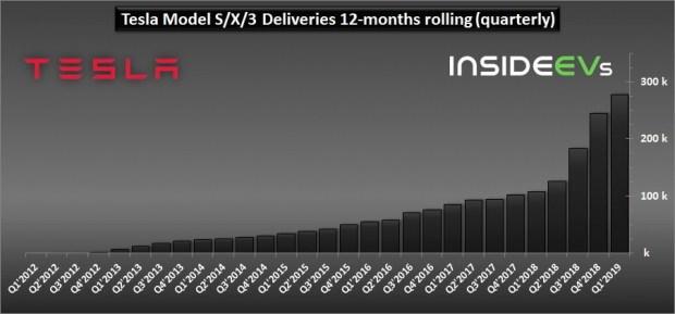 Илон Маск анонсировал существенный рост производства Tesla 1