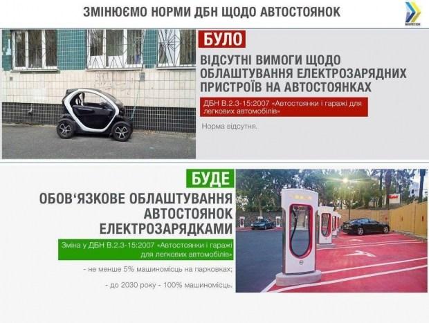 В Украине зарядками должны оборудовать не менее 5% паркомест 1