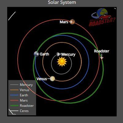 Где сейчас находится запущенная в космос Тесла 1