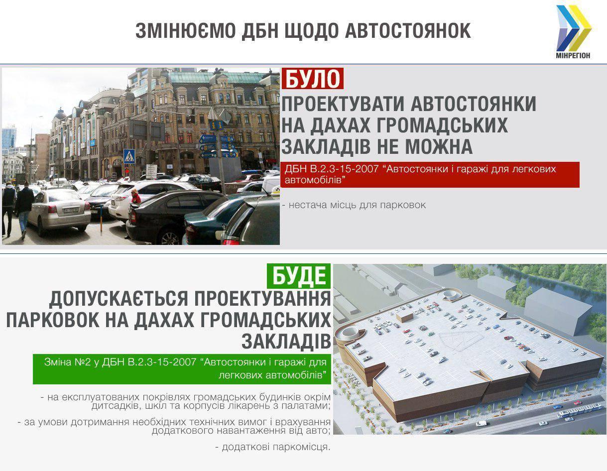 В Украине разрешили обустраивать парковки на крышах 1