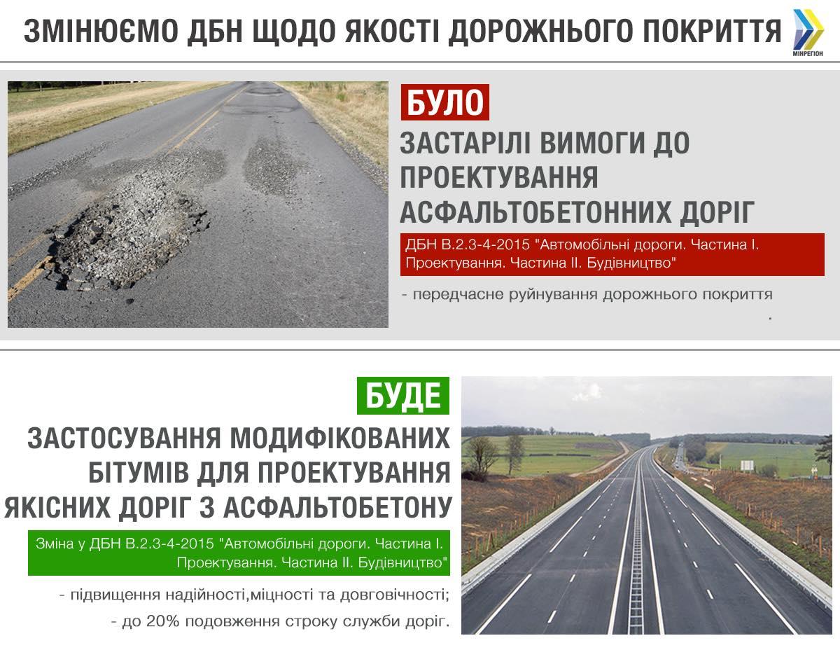 В строительстве дорог будут использовать модифицированные битумы 1
