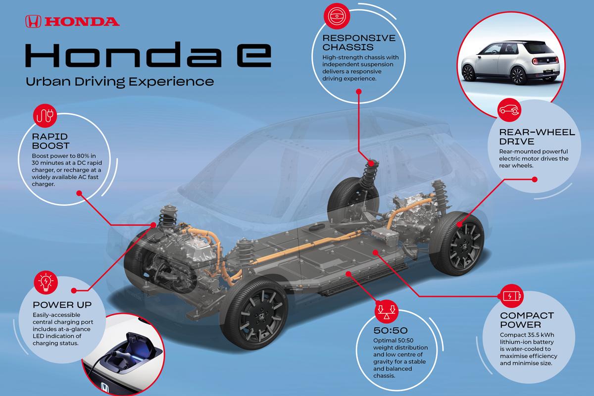 Электромобиль Honda e: технические подробности 1