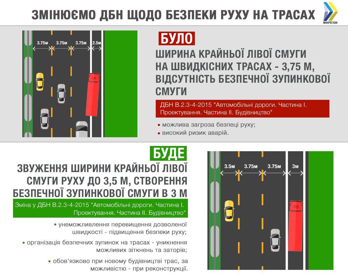 Левую полосу на скоростных трассах сузят до 3.5 метров 1