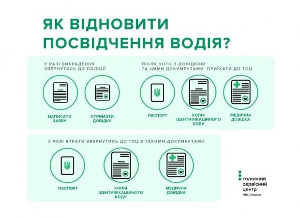 В Украине изменили процедуру восстановления водительских прав 1