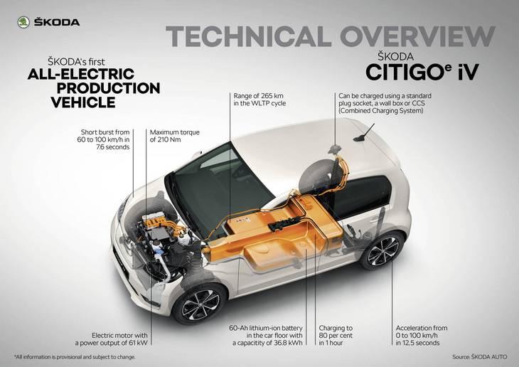 Электрическая Skoda Citigo дебютировала с пробегом в 265 километров 3