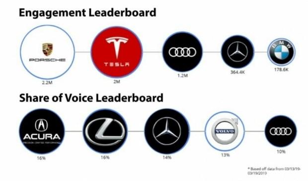 Tesla не видит необходимости тратить деньги на маркетинг в соцсетях 1
