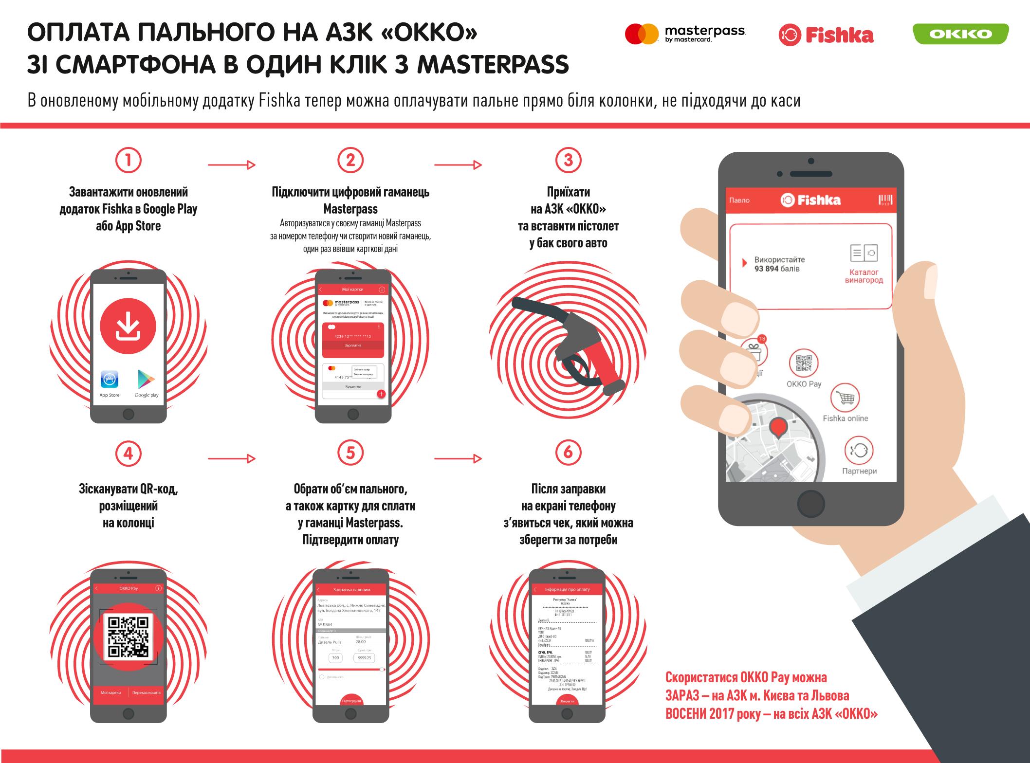 Новый сервис от «ОККО» и Mastercard: оплачивайте топливо на колонке, не подходя к кассе  1