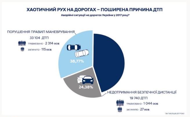 Названы нарушения ПДД, которые приводят к наибольшему количеству аварий 1