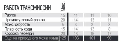 JAGUAR  на втором месте, победа досталась сопернику (сравнительный обзор) 14