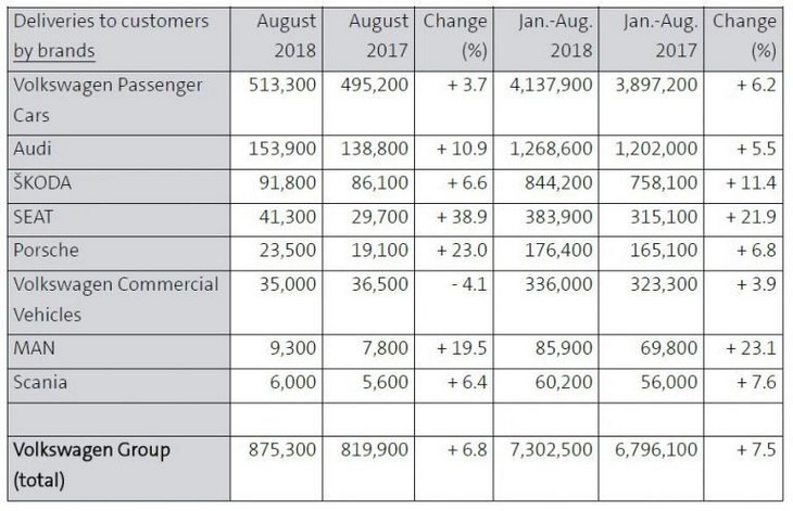 VW Group реализует рекордное количество автомобилей 2